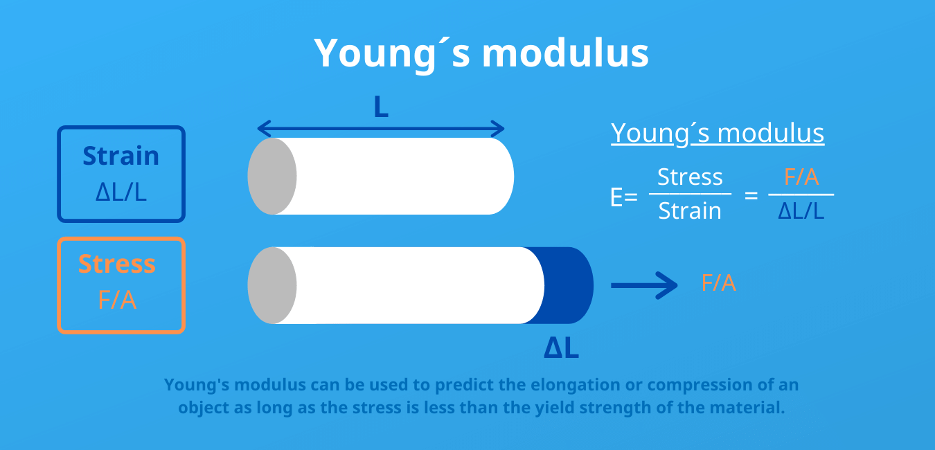 youngs modulus description