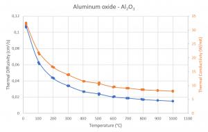 App. Nr. 02-007-009 LFA 1000 – Aluminum oxide Al2O3 – Thermal diffusivity-conductivity Ceramics - Thermal conductivity – Thermal diffusivity
