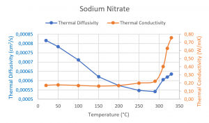 App. Nr. 02-007-011 LFA 1000 – Sodium Nitrate – Thermal conductivity PCM – Thermal conductivity – Thermal diffusivity 1