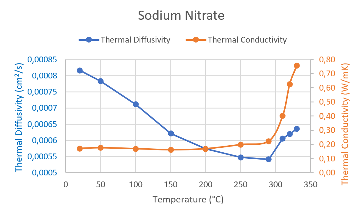 App. Nr. 02-007-011 LFA 1000 – Sodium Nitrate – Thermal conductivity PCM – Thermal conductivity – Thermal diffusivity 1
