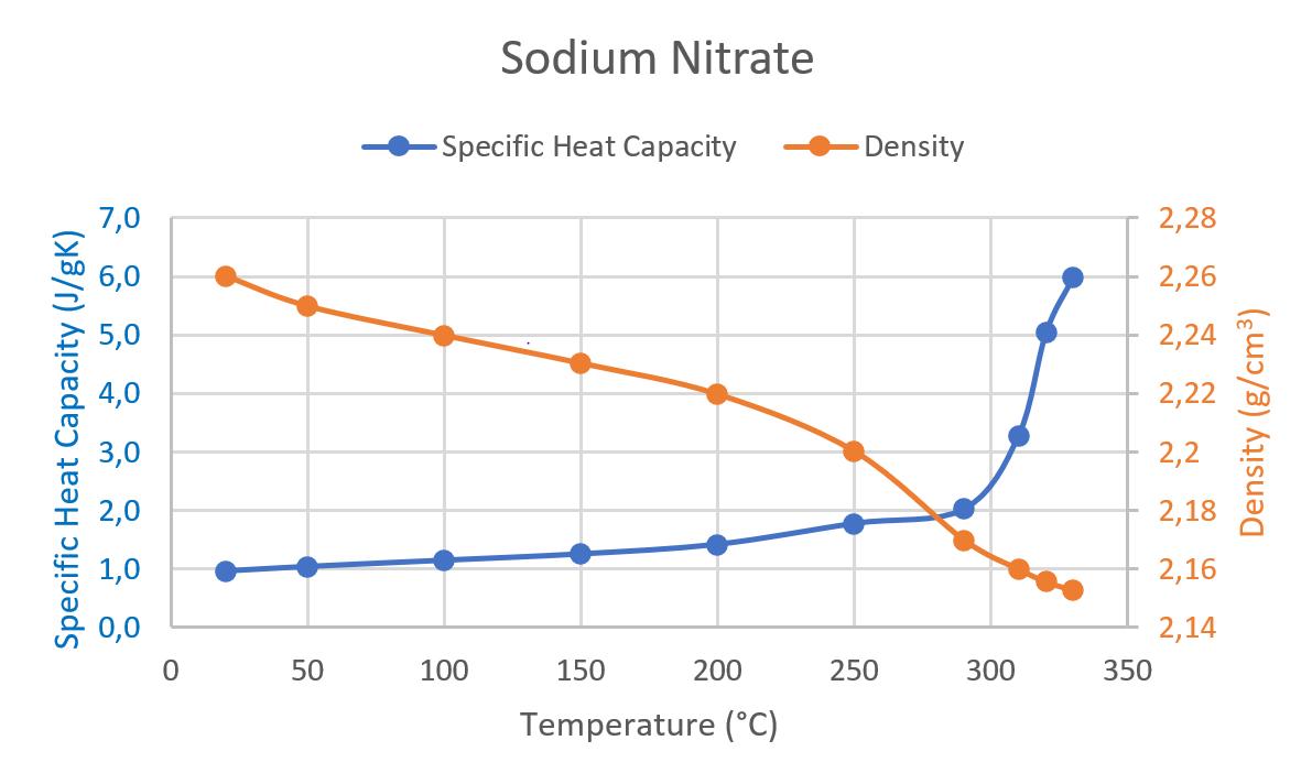 App. Nr. 02-007-011 LFA 1000 – Sodium Nitrate – Thermal conductivity PCM – Thermal conductivity – Thermal diffusivity 2