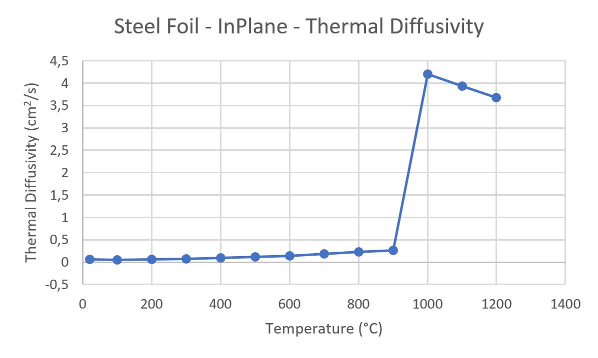 App. Nr. 02-007-012 LFA 1000 – Steel foil – Thermal diffusivity Steel – In-Plane – Thermal diffusivity