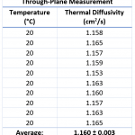 App. Nr. 02-007-013 LFA 1000 – Copper – In--Trough-Plane – Thermal diffusivity – Thermal Conductivity Copper – Thermal conductivity 1