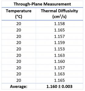 App. Nr. 02-007-013 LFA 1000 – Copper – In--Trough-Plane – Thermal diffusivity – Thermal Conductivity Copper – Thermal conductivity 1