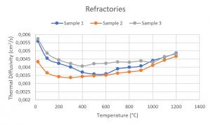 App. Nr. 02-007-014 LFA 1000 – Refractory – Thermal diffusivity Refractory – Thermal diffusivity