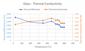 App. Nr. 02-007-015 LFA 1000 – Glass – Thermal diffusivity -Thermal Conductivity -Specific Heat Capacity Optical Glass – Thermal diffusivity – Thermal Conductivity
