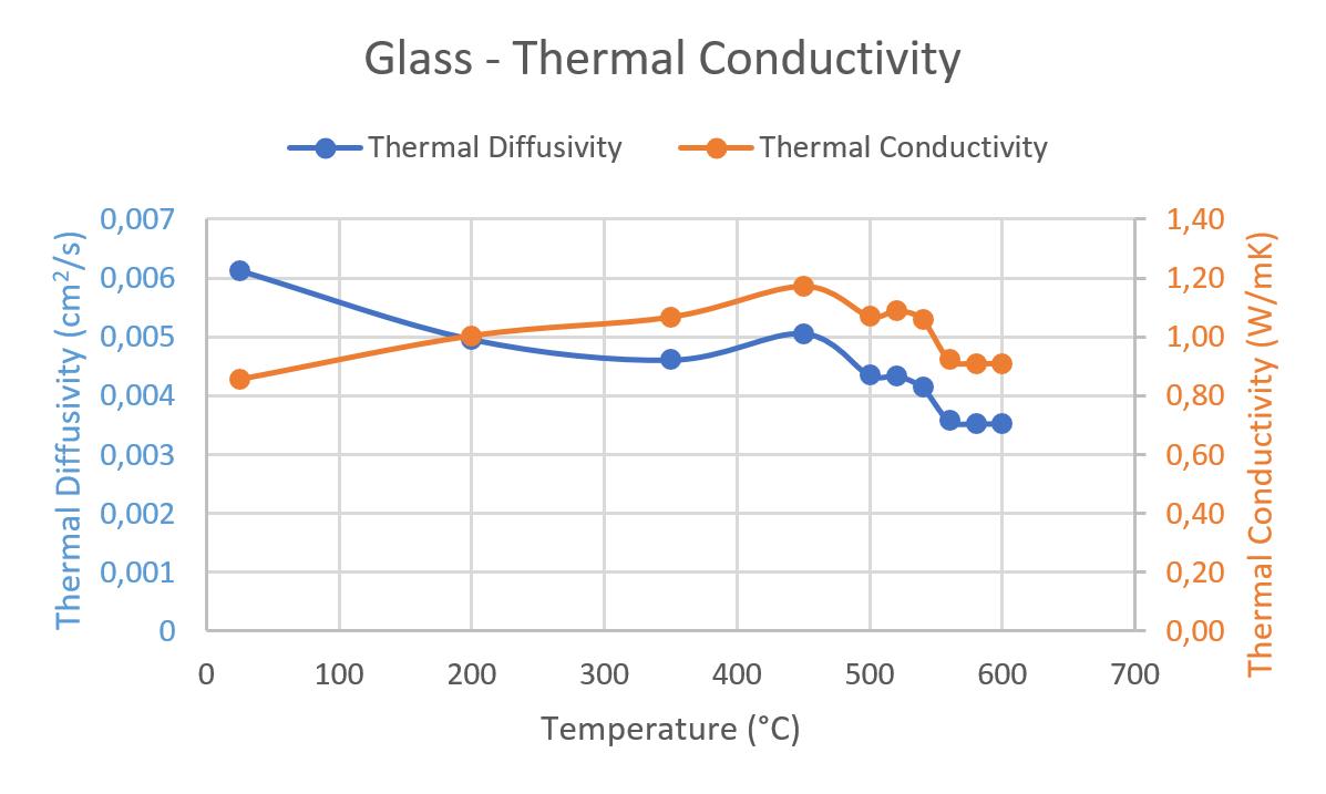App. Nr. 02-007-015 LFA 1000 – Vidrio - Difusividad térmica / Conductividad térmica / Capacidad calorífica específica