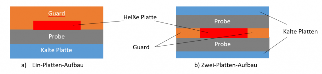 Guarded Hot Plate Aufbau