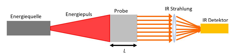 Laser Flash Aufbau