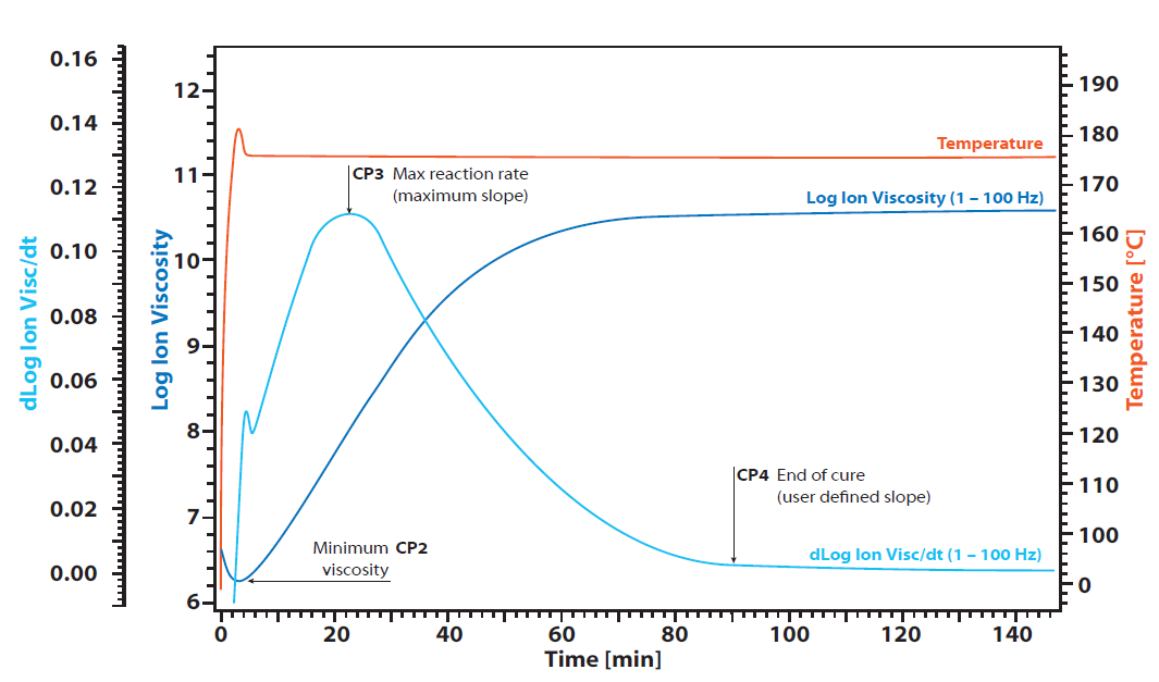 Application DEA – dielectric analysis cure monitoring
