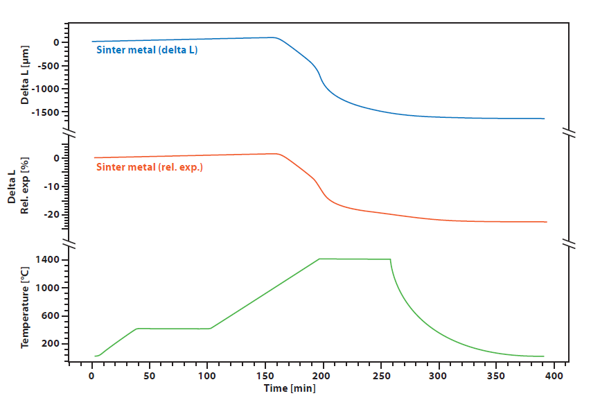 Application H2 sintering of metal powders