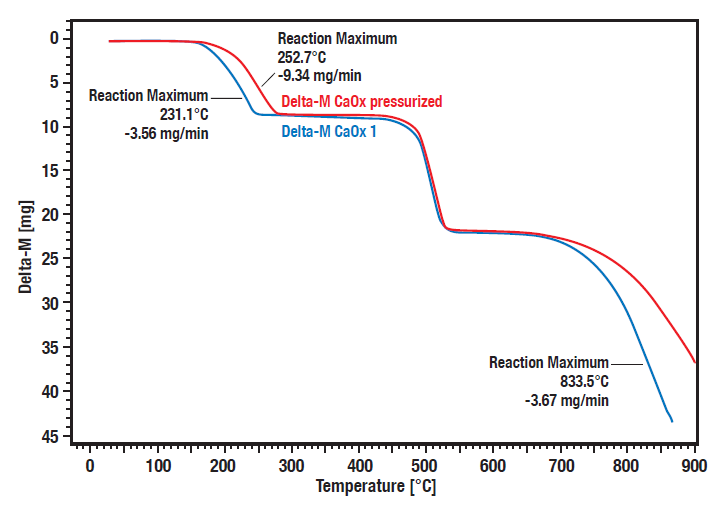 Application Pressure dependent reactions by HP STA