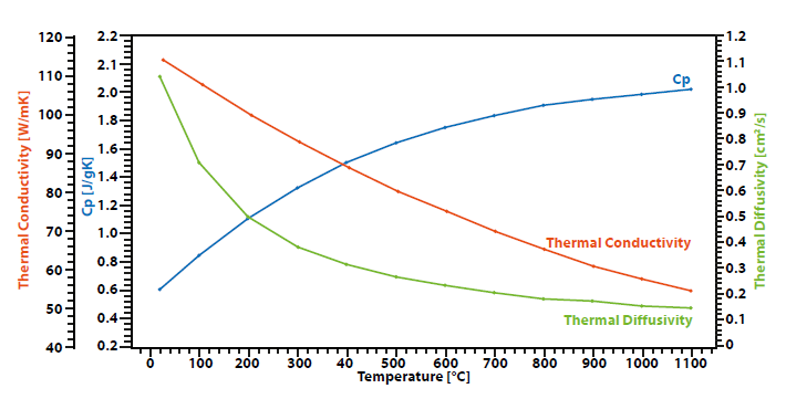 Application thermal conductivity of graphite