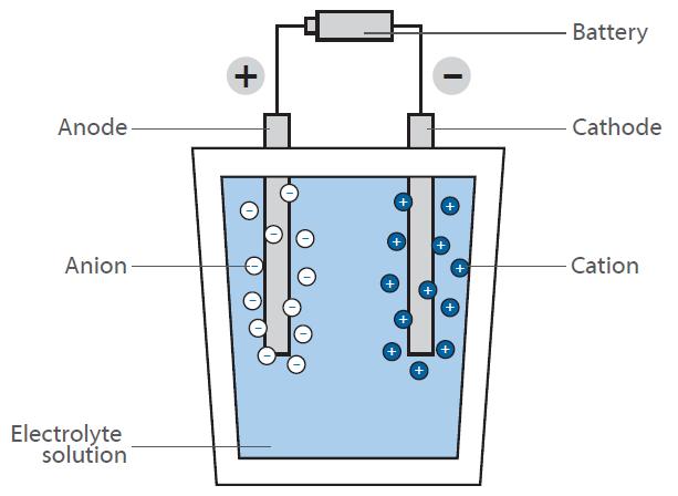 Electrolysis scheme