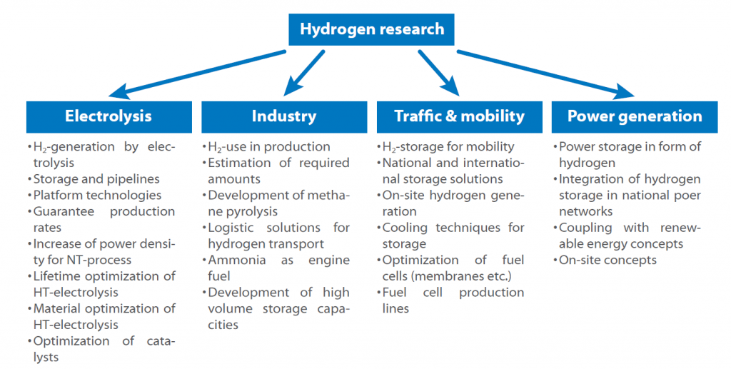 Hydrogen roadmap Germany