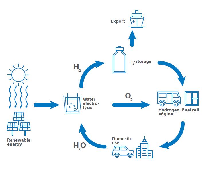 Hydrogen circle