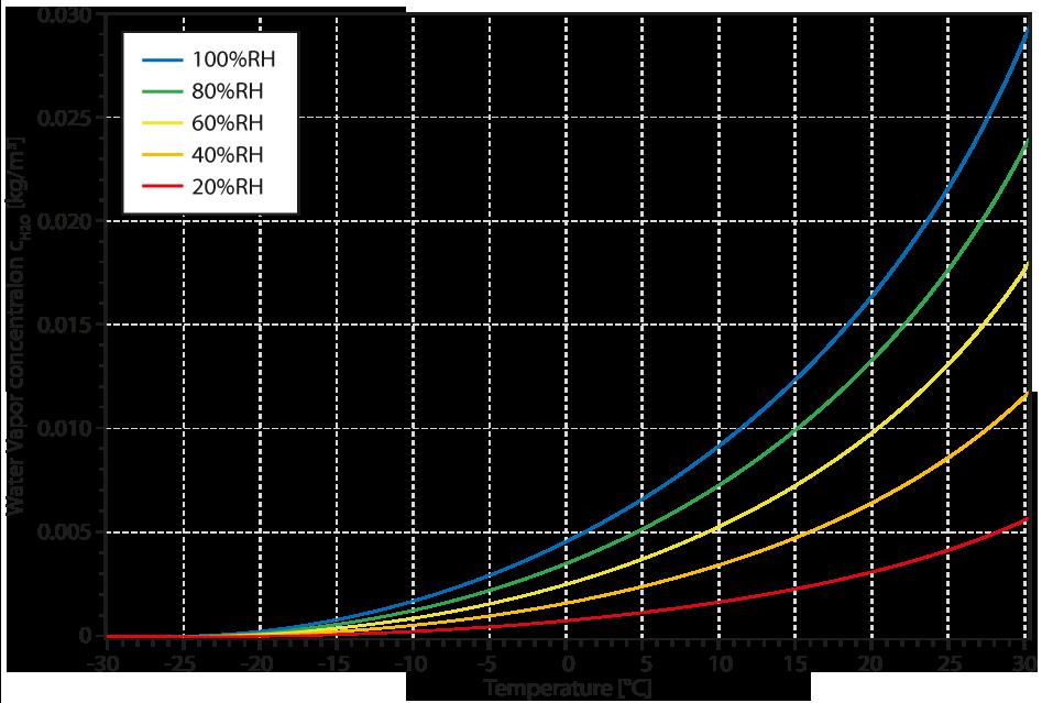 Amount of Water Vapor