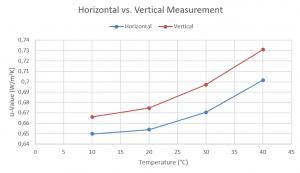 App. Nr. 02-005-002 HFM – Window Glass – Thermal transmittance – Horizontal vs. Vertical Measurement