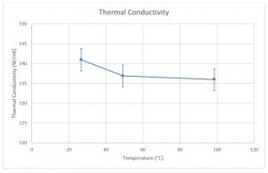 App. Nr. 02-006-007 THB neu QSS – Aluminium Alloy – Thermal conductivity