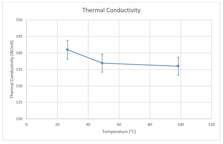 App. Nr. 02-006-007 THB Basic – Aluminium Alloy – Thermal conductivity
