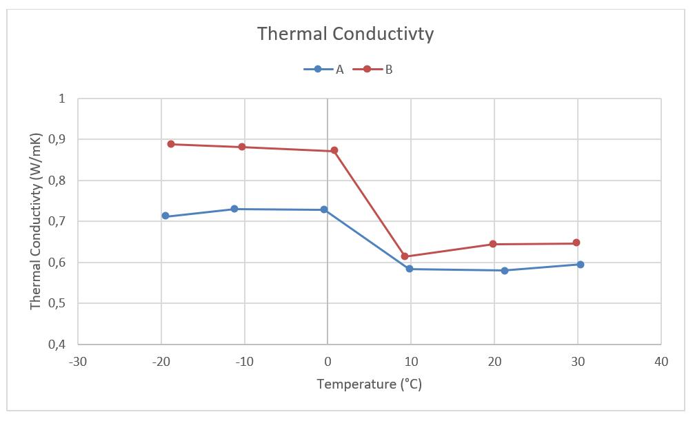 App. Nr. 02-006-008 THB Basic Metal B – Phase change material – Thermal conductivity