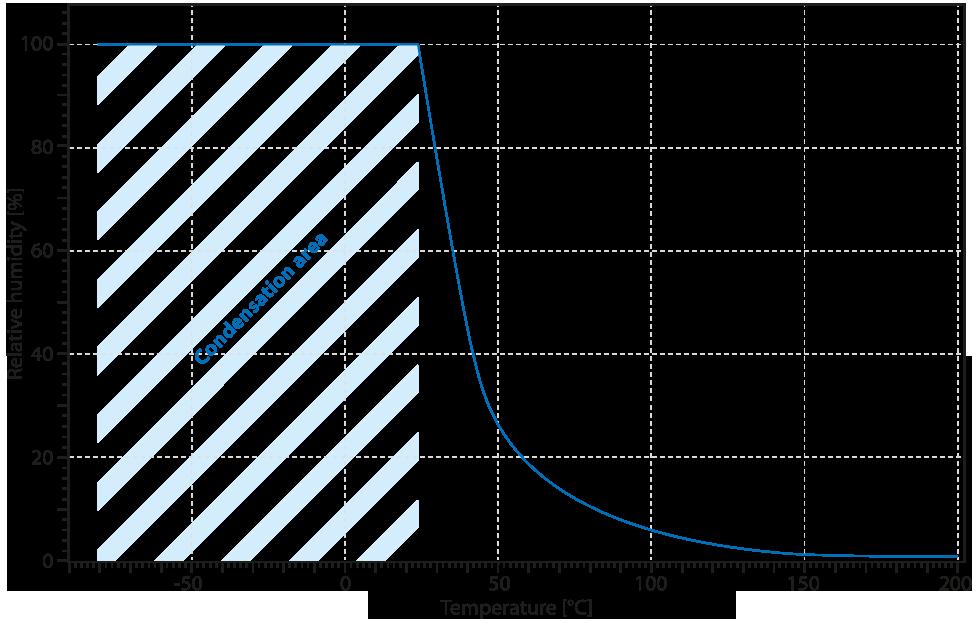 Water vapor humidity temperature