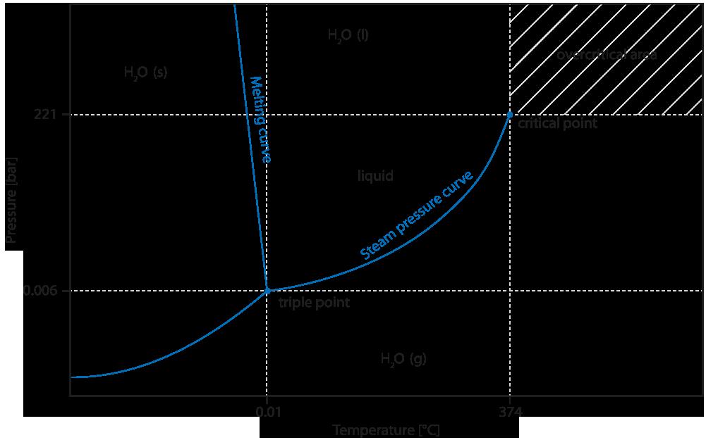 Water Vapor pressure measurement
