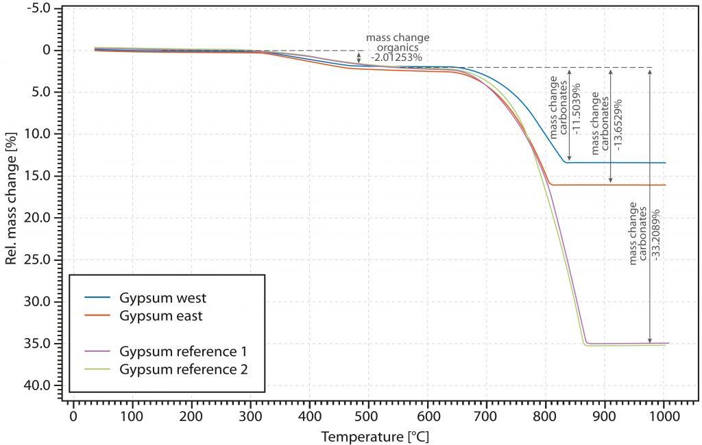 App. Nr. 02-003-001 TGA PT 1600 – Gypsum plaster decomposition - TGA