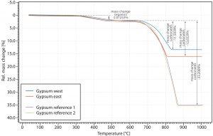 Gypsum mass change