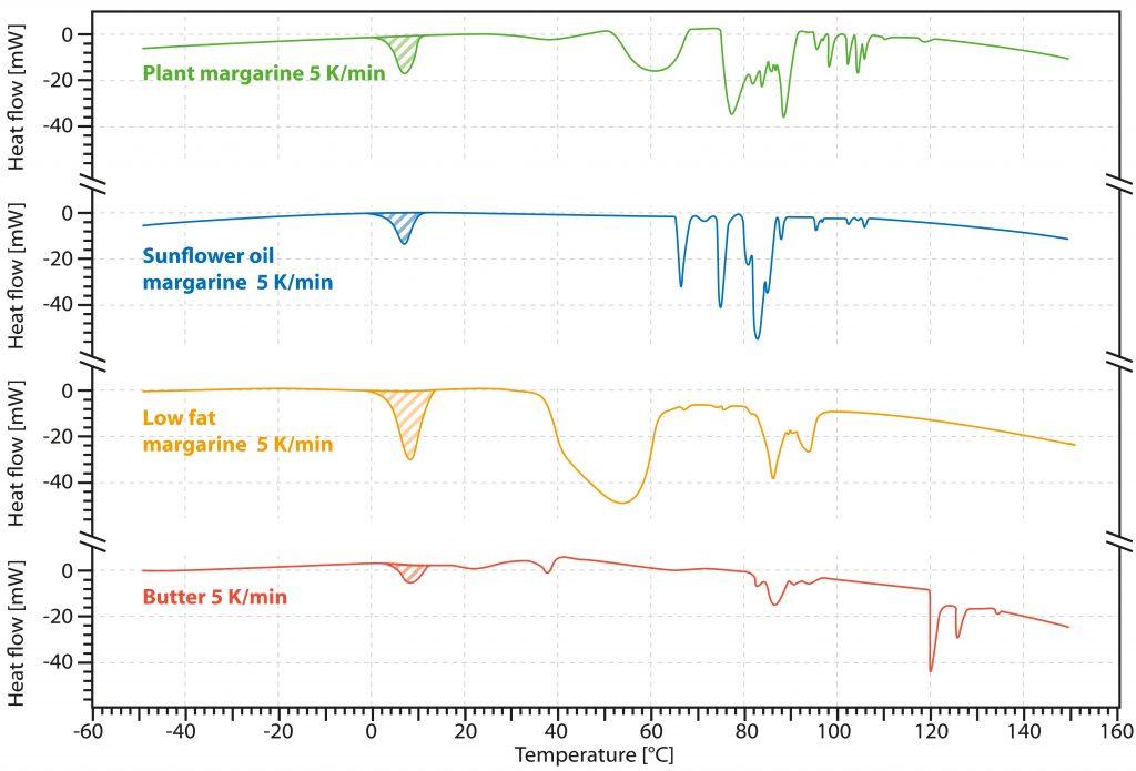 Curvas de flujo térmico DSC de margarinas vegetales, margarina baja en grasa y mantequilla. Velocidad de calentamiento 5 K/min.