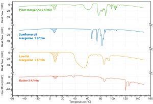 Chip-DSC 10 - Melting of fat acids
